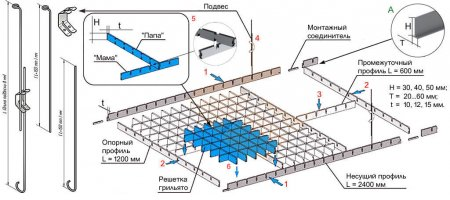 Потолочные конструкции Грильято